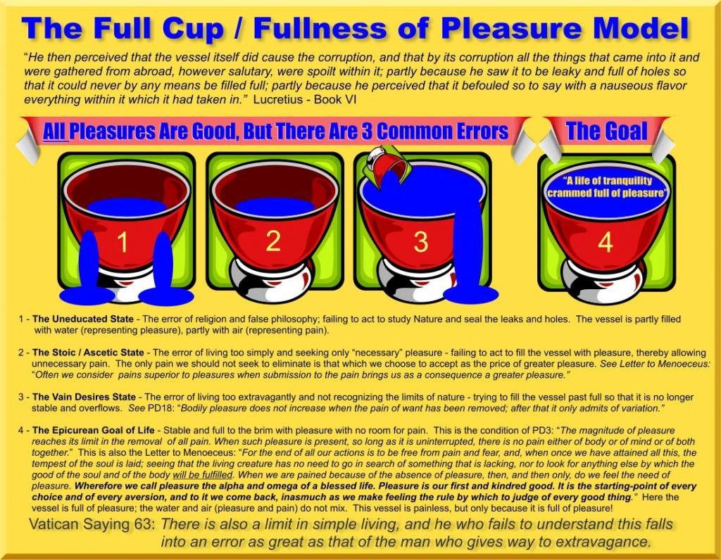 The Full Cup / Fullness of Pleasure Model