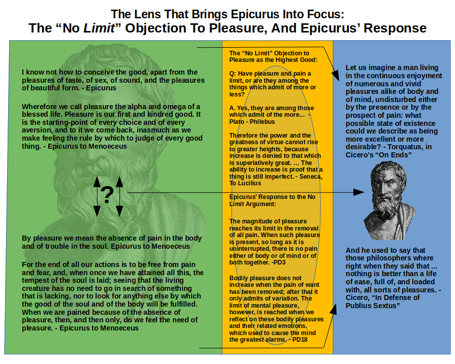 """The Lens That Brings Epicurus Into Focus:  The """"No Limit"""" Objection to Pleasure, and Epicurus' Response"""